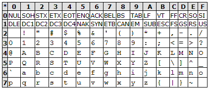 code_ASCII.png, 10.86 кб, 422 x 180